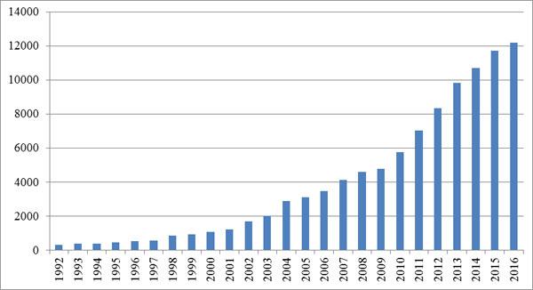 中国出境游的人数近三十年来呈现爆发式增长,迄今还看不到天花板