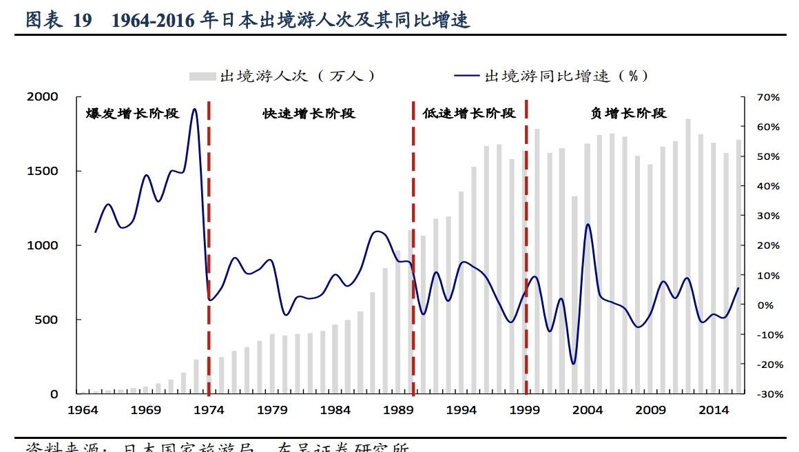 相比之下,日本的出境游人次在21世纪后进入了饱和状态
