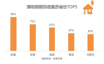 途家民宿清明节出游大数据:周边游受热捧 多省周边游比例超过85%